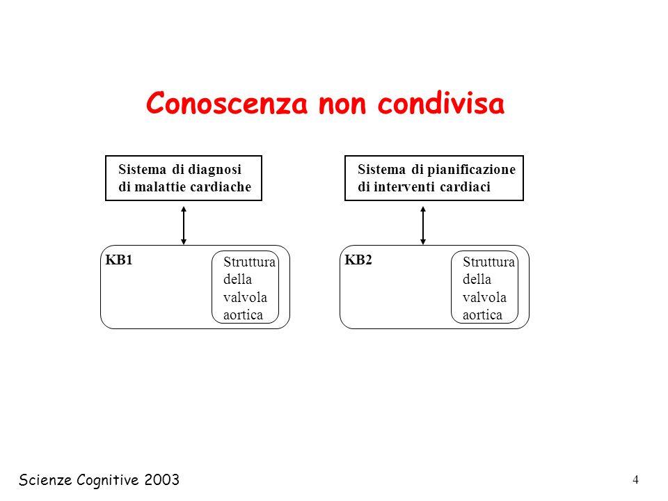 Scienze Cognitive 2003 5 KB1 Sistema di diagnosi di malattie cardiache Struttura della valvola aortica KB2 Sistema di pianificazione di interventi cardiaci Conoscenza condivisa