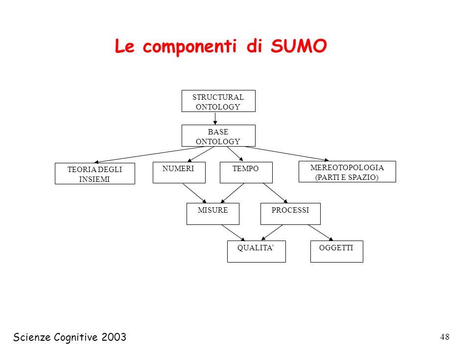 Scienze Cognitive 2003 48 STRUCTURAL ONTOLOGY BASE ONTOLOGY TEORIA DEGLI INSIEMI NUMERITEMPO MEREOTOPOLOGIA (PARTI E SPAZIO) MISUREPROCESSI QUALITAOGG