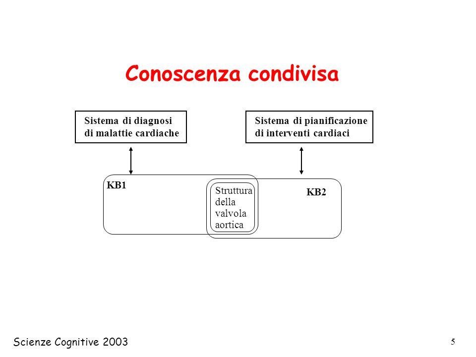 Scienze Cognitive 2003 5 KB1 Sistema di diagnosi di malattie cardiache Struttura della valvola aortica KB2 Sistema di pianificazione di interventi car