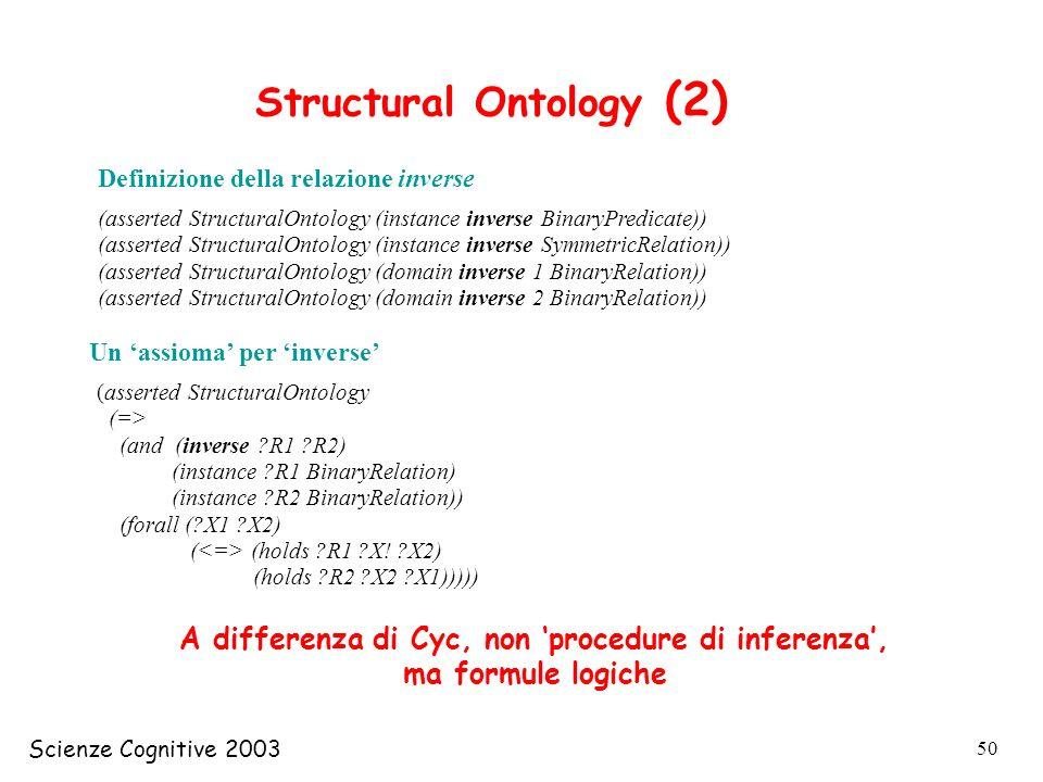 Scienze Cognitive 2003 50 Structural Ontology (2) Definizione della relazione inverse (asserted StructuralOntology (instance inverse BinaryPredicate))