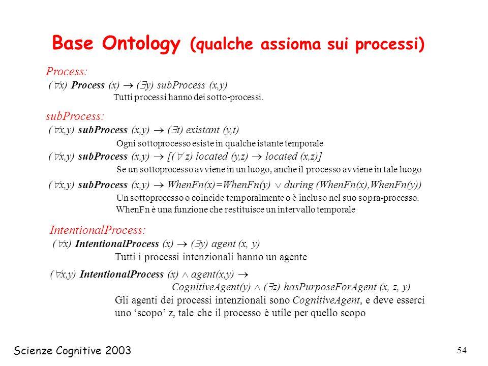 Scienze Cognitive 2003 54 Process: ( x) Process (x) ( y) subProcess (x,y) Tutti processi hanno dei sotto-processi. Base Ontology (qualche assioma sui
