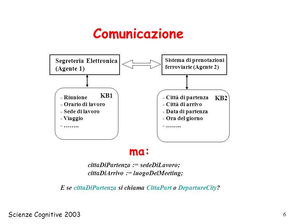 Scienze Cognitive 2003 17 LInter Lingual Index (ILI) è solo una tabella di mapping tra Synset, non strutturata La top-ontology è una rappresentazione strutturata dei concetti più generali (la esamineremo sotto) Le Domain-Ontologies sono elenchi (parzialmente strutturati) di Campi Semantici, e cioè di argomenti (ad es.