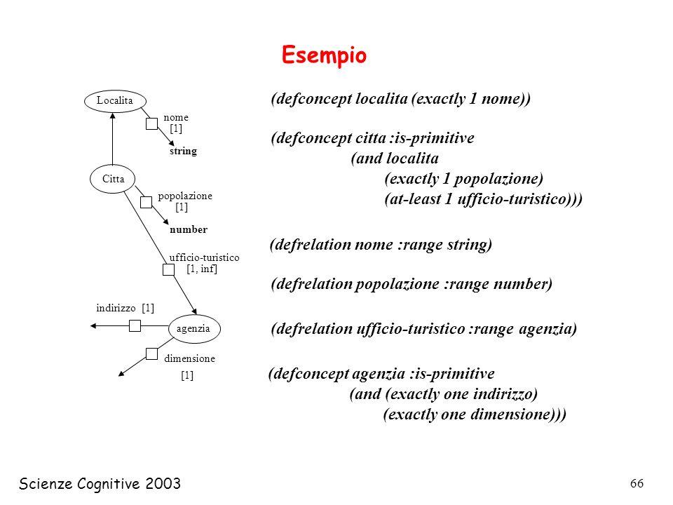Scienze Cognitive 2003 66 (defconcept localita (exactly 1 nome)) Esempio (defconcept citta :is-primitive (and localita (exactly 1 popolazione) (at-lea