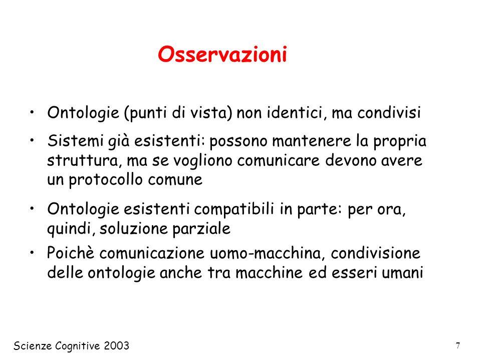 Scienze Cognitive 2003 68 (tellm (create ag-1 agenzia) (dimensione ag-1 grande) (indirizzo ag-1 Via PincoPallo, 33)) indirizzodimensione ag-1 Via PincoPallo, 33grande (tellm (create ag-2 agenzia) (dimensione ag-2 piccola) (indirizzo ag-2 Via AlfaBeta, 1) indirizzodimensione ag-2 Via AlfaBeta, 1piccola (tellm (create cit-1 citta) (nome cit-1 Torino) (popolazione cit-1 890000) (ufficio-turistico cit-1 ag-1)) (ufficio-turistico cit-1 ag-2)) indirizzodimensione ag-2 Via NonSo, 111piccola (tellm (create ag-2 agenzia) (dimensione ag-2 piccola) (indirizzo ag-2 Via NonSo, 111) Esempio (continua) Citta ufficio-turistico [1, inf] agenzia Metropoli Localita Uff.tur.