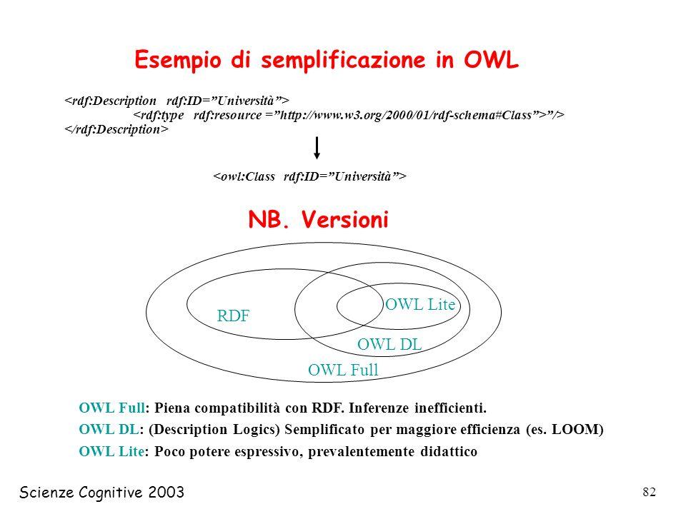 Scienze Cognitive 2003 82 /> Esempio di semplificazione in OWL NB. Versioni RDF OWL Full OWL DL OWL Lite OWL Full: Piena compatibilità con RDF. Infere