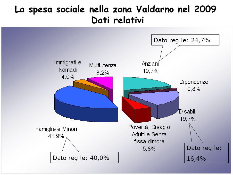 La spesa sociale nella zona Valdarno nel 2009 Dati relativi Dato reg.le: 24,7% Dato reg.le: 16,4% Dato reg.le: 40,0%