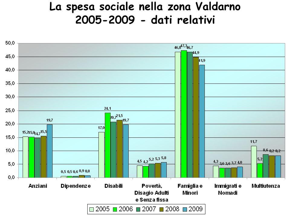 La spesa sociale nella zona Valdarno 2005-2009 - dati relativi