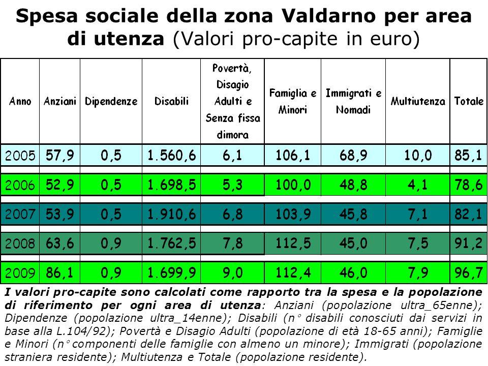 Spesa sociale della zona Valdarno per area di utenza (Valori pro-capite in euro) I valori pro-capite sono calcolati come rapporto tra la spesa e la popolazione di riferimento per ogni area di utenza: Anziani (popolazione ultra_65enne); Dipendenze (popolazione ultra_14enne); Disabili (n° disabili conosciuti dai servizi in base alla L.104/92); Povertà e Disagio Adulti (popolazione di età 18-65 anni); Famiglie e Minori (n° componenti delle famiglie con almeno un minore); Immigrati (popolazione straniera residente); Multiutenza e Totale (popolazione residente).