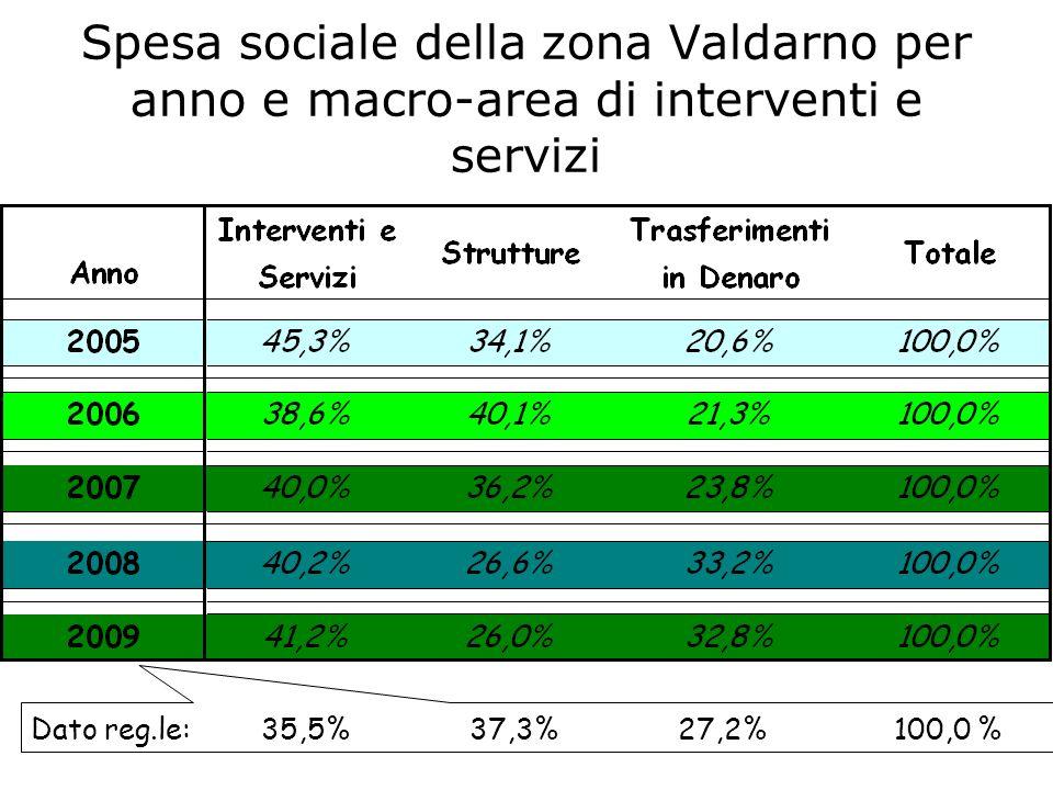 Spesa sociale della zona Valdarno per anno e macro-area di interventi e servizi Dato reg.le: 35,5% 37,3% 27,2% 100,0 %