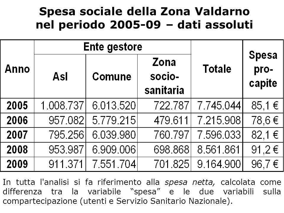 Spesa sociale della Zona Valdarno nel periodo 2005-09 – dati assoluti In tutta l analisi si fa riferimento alla spesa netta, calcolata come differenza tra la variabile spesa e le due variabili sulla compartecipazione (utenti e Servizio Sanitario Nazionale).