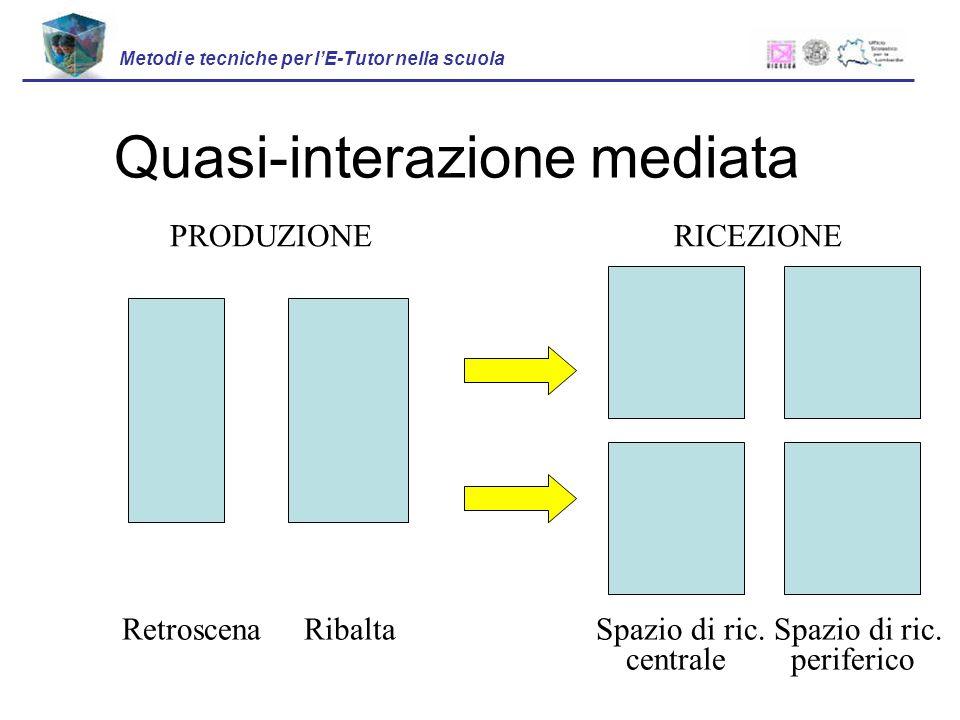 Quasi-interazione mediata Metodi e tecniche per lE-Tutor nella scuola PRODUZIONE RICEZIONE Retroscena Ribalta Spazio di ric.