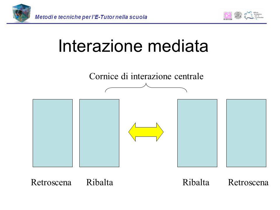 Interazione mediata Metodi e tecniche per lE-Tutor nella scuola Cornice di interazione centrale Retroscena Ribalta Ribalta Retroscena