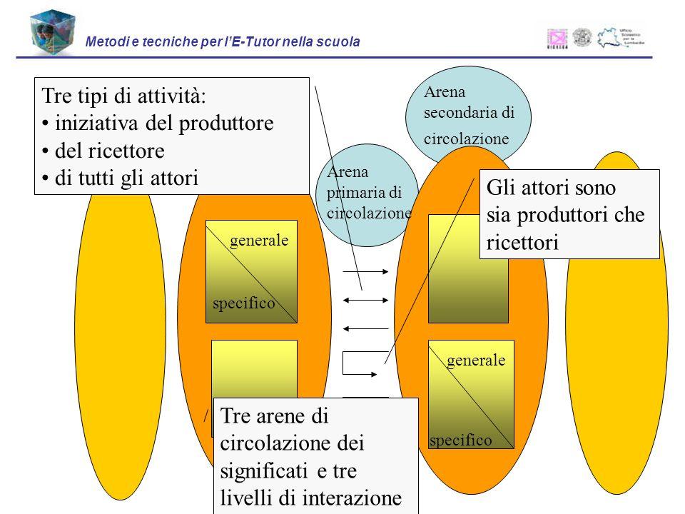 Metodi e tecniche per lE-Tutor nella scuola Arena periferica di circolazione Arena secondaria di circolazione generale specifico Arena secondaria di c