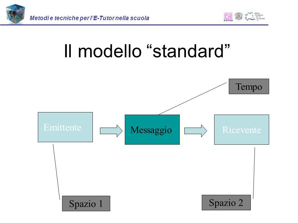 Metodi e tecniche per lE-Tutor nella scuola Il modello standard Emittente RiceventeMessaggio Spazio 1 Spazio 2 Tempo