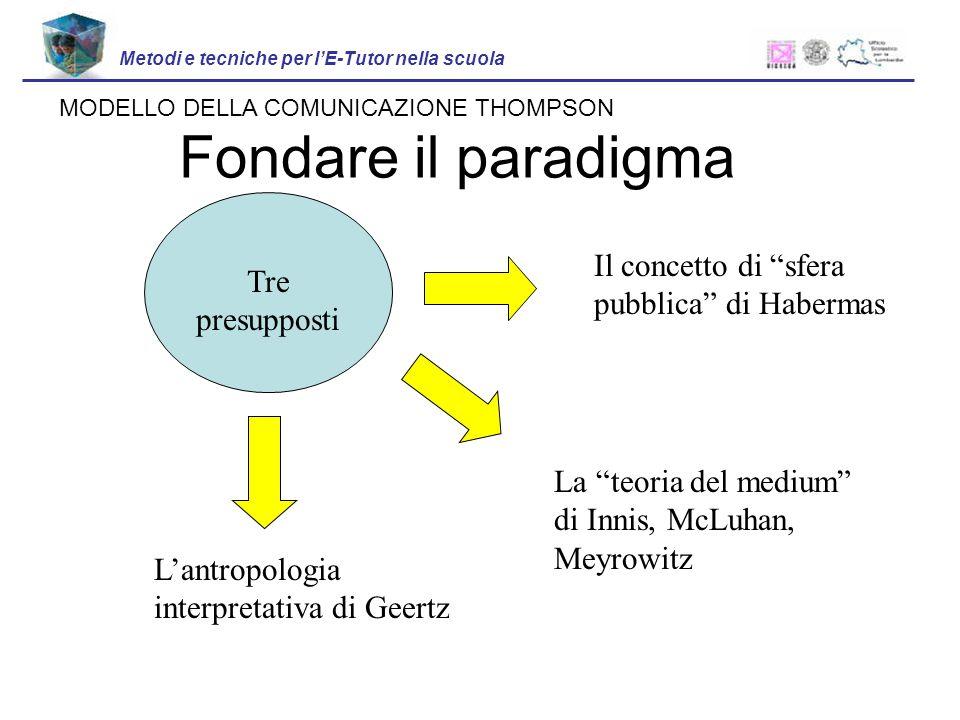 Fondare il paradigma Metodi e tecniche per lE-Tutor nella scuola Tre presupposti La teoria del medium di Innis, McLuhan, Meyrowitz Lantropologia interpretativa di Geertz Il concetto di sfera pubblica di Habermas MODELLO DELLA COMUNICAZIONE THOMPSON