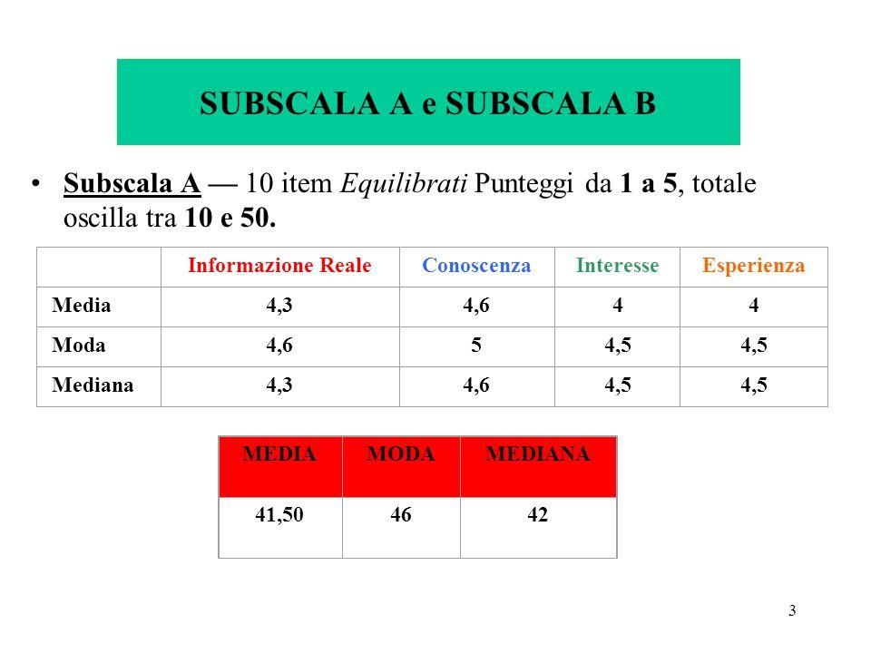 3 SUBSCALA A e SUBSCALA B Subscala A 10 item Equilibrati Punteggi da 1 a 5, totale oscilla tra 10 e 50.