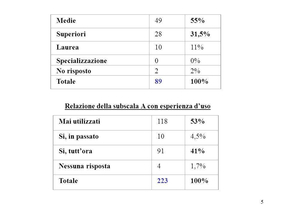 5 Medie4955% Superiori2831,5% Laurea1011% Specializzazione00% No risposto22% Totale89100% Relazione della subscala A con esperienza duso Mai utilizzati11853% Si, in passato104,5% Si, tuttora9141% Nessuna risposta41,7% Totale223100%