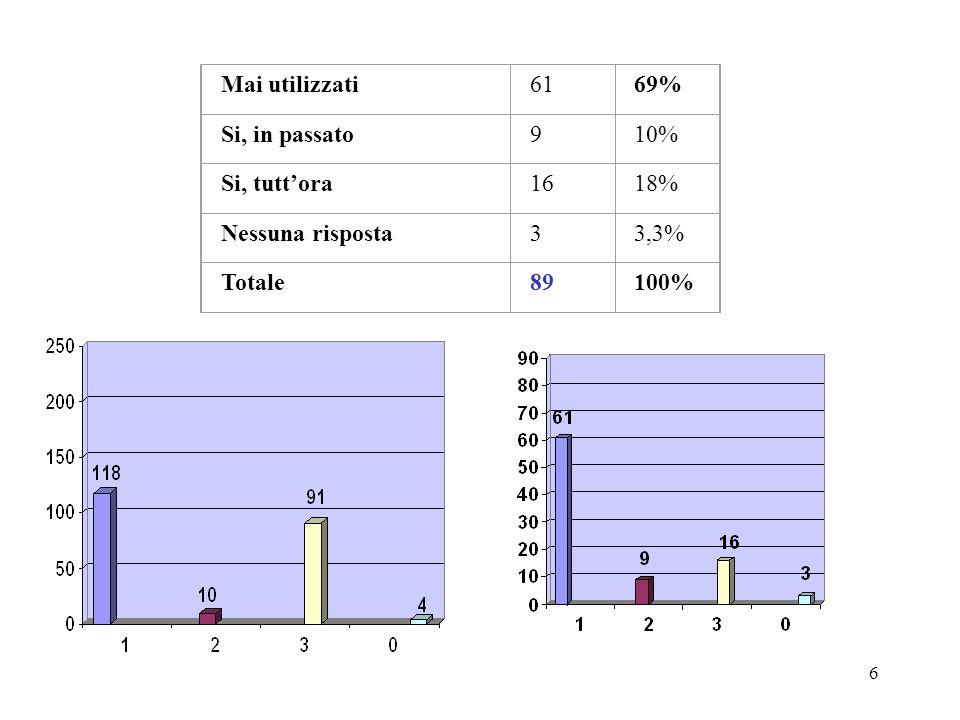 6 Mai utilizzati6169% Si, in passato910% Si, tuttora1618% Nessuna risposta33,3% Totale89100%