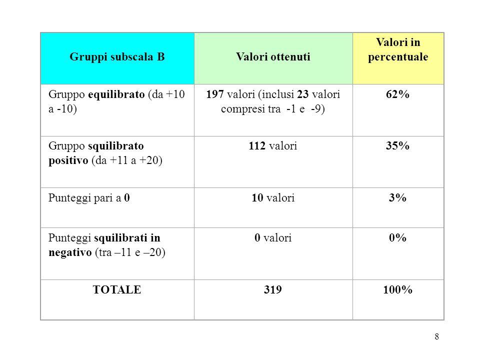 8 Gruppi subscala B Valori ottenuti Valori in percentuale Gruppo equilibrato (da +10 a -10) 197 valori (inclusi 23 valori compresi tra -1 e -9) 62% Gruppo squilibrato positivo (da +11 a +20) 112 valori35% Punteggi pari a 010 valori3% Punteggi squilibrati in negativo (tra –11 e –20) 0 valori0% TOTALE319100%