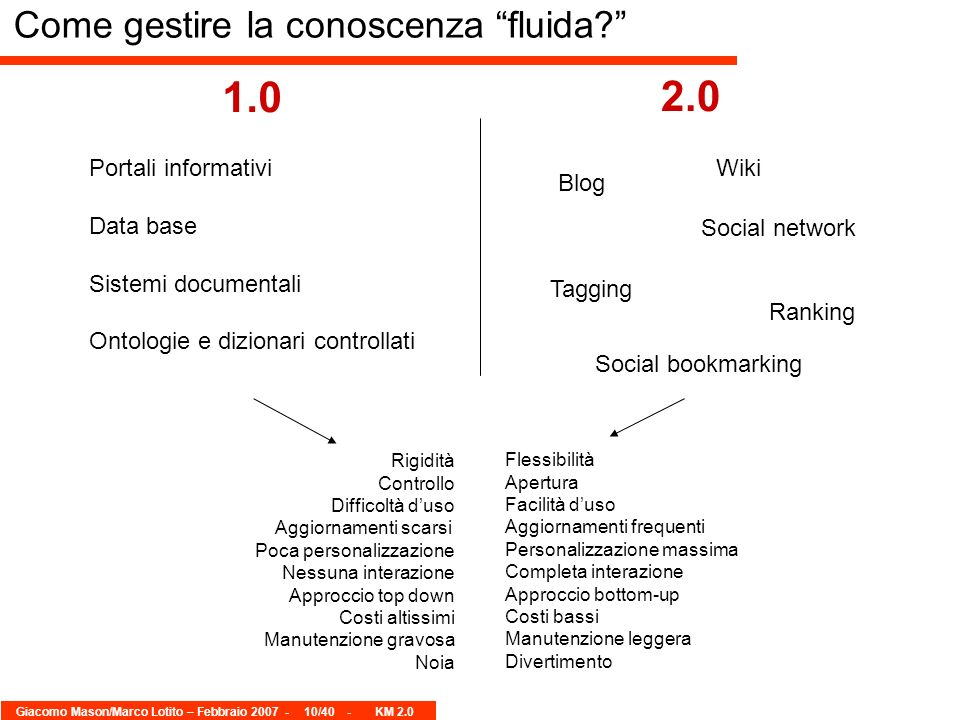 Giacomo Mason/Marco Lotito – Febbraio 2007 -10/40 - KM 2.0 Come gestire la conoscenza fluida? Portali informativi Data base Sistemi documentali Ontolo