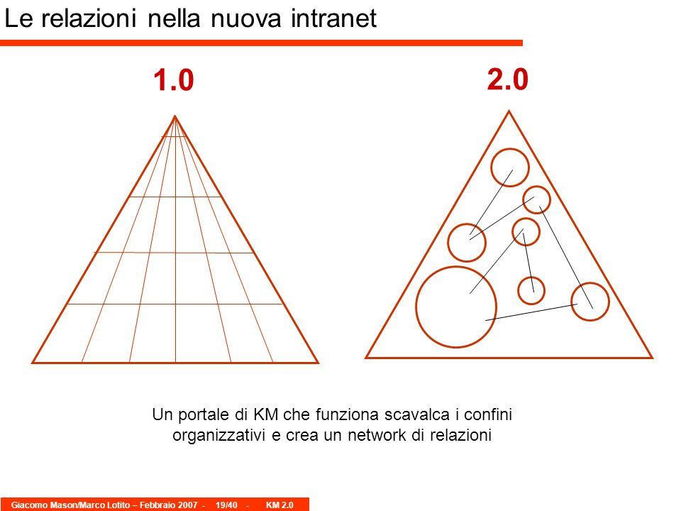 Giacomo Mason/Marco Lotito – Febbraio 2007 -19/40 - KM 2.0 1.0 2.0 Un portale di KM che funziona scavalca i confini organizzativi e crea un network di relazioni Le relazioni nella nuova intranet