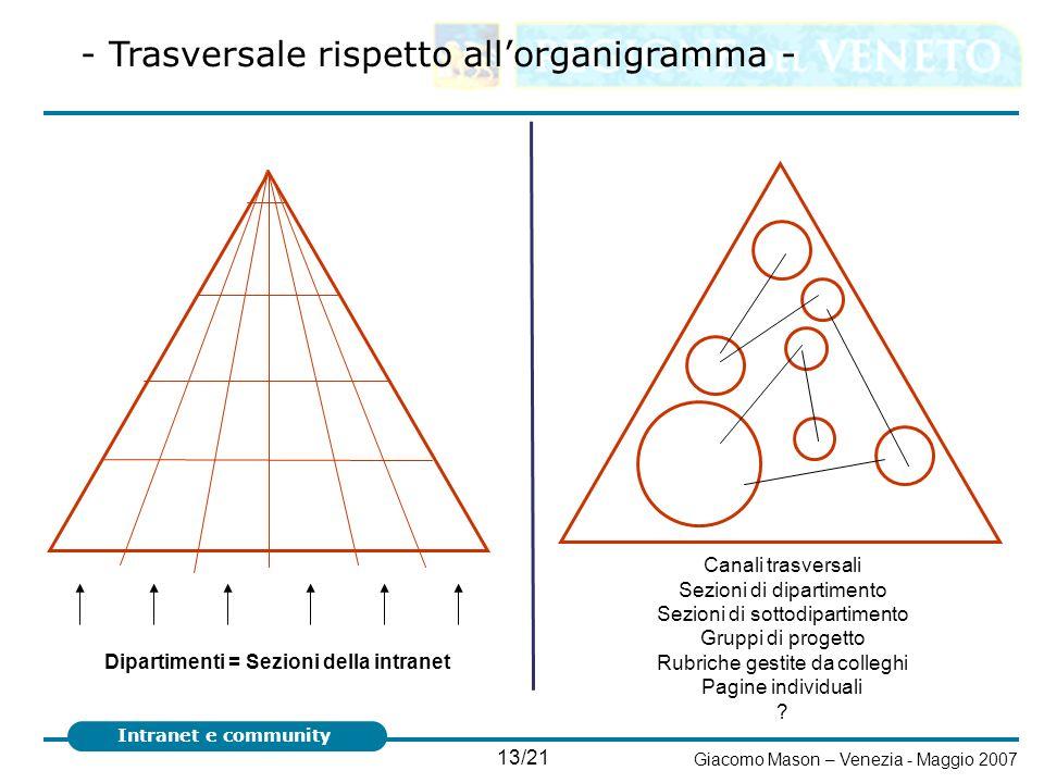 13/21 Giacomo Mason – Venezia - Maggio 2007 Intranet e community Dipartimenti = Sezioni della intranet Canali trasversali Sezioni di dipartimento Sezi