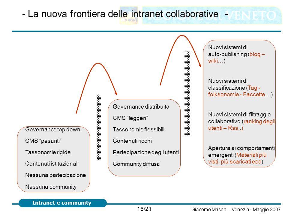 16/21 Giacomo Mason – Venezia - Maggio 2007 Intranet e community - La nuova frontiera delle intranet collaborative - Governance top down CMS pesanti T