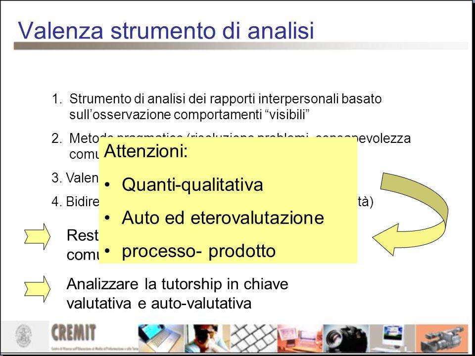 Valenza strumento di analisi 1.Strumento di analisi dei rapporti interpersonali basato sullosservazione comportamenti visibili 2.Metodo pragmatico (ri