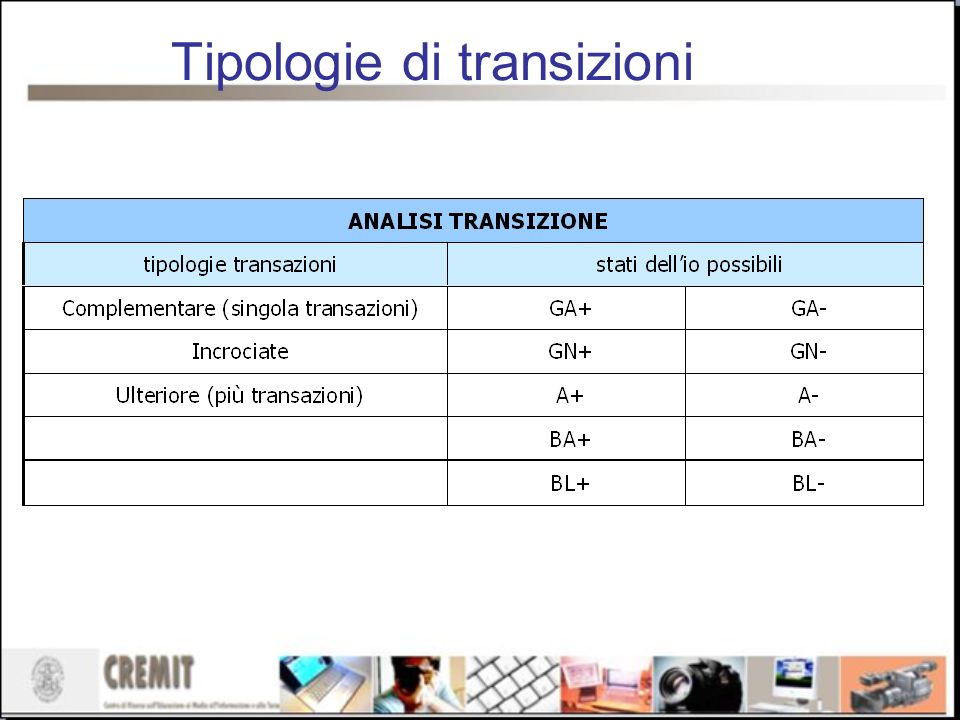 Tipologie di transizioni