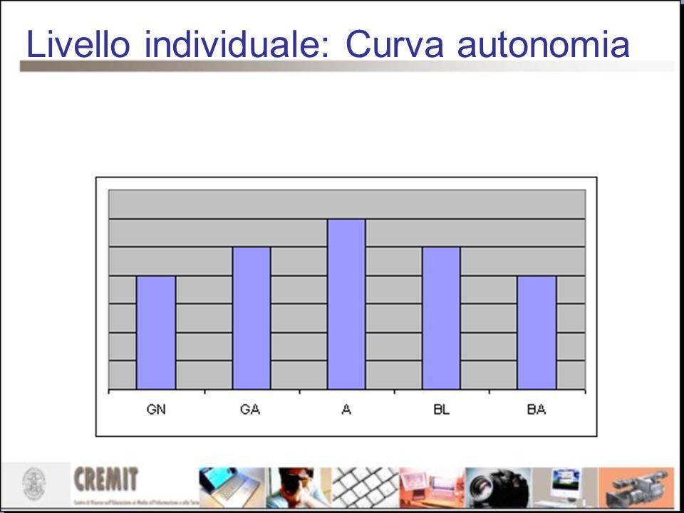 Livello individuale: Curva autonomia