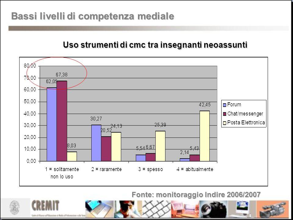 Uso strumenti di cmc tra insegnanti neoassunti Fonte: monitoraggio Indire 2006/2007 Bassi livelli di competenza mediale