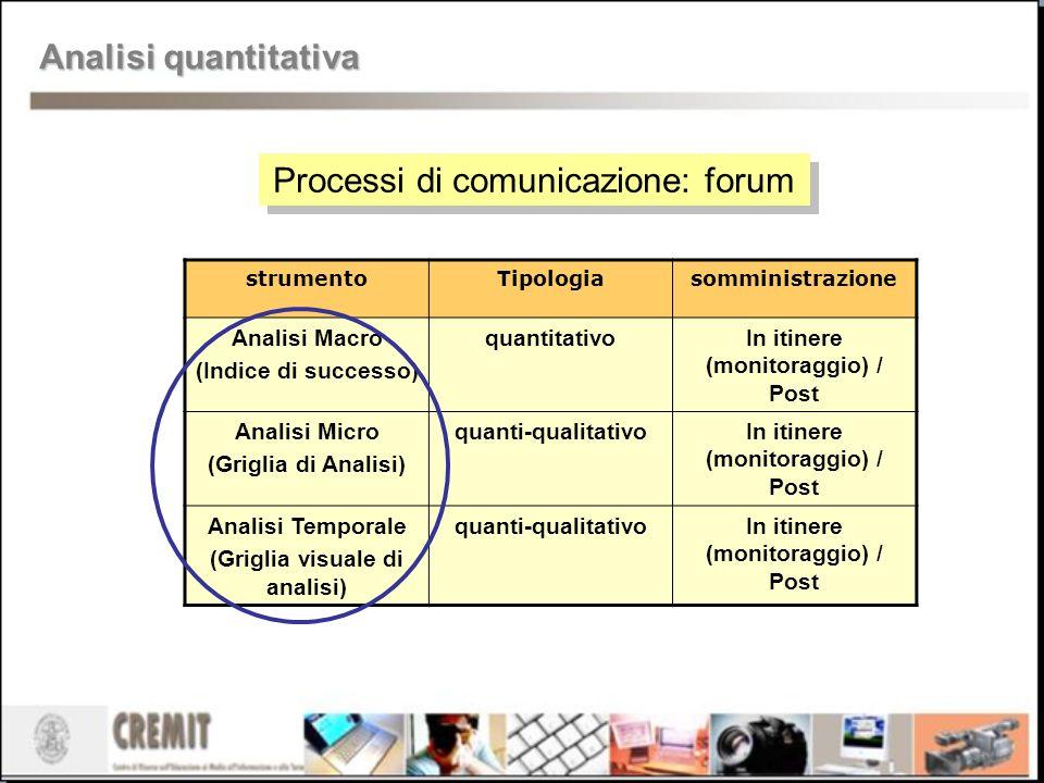 Processi di comunicazione: forum strumentoTipologiasomministrazione Analisi Macro (Indice di successo) quantitativoIn itinere (monitoraggio) / Post An