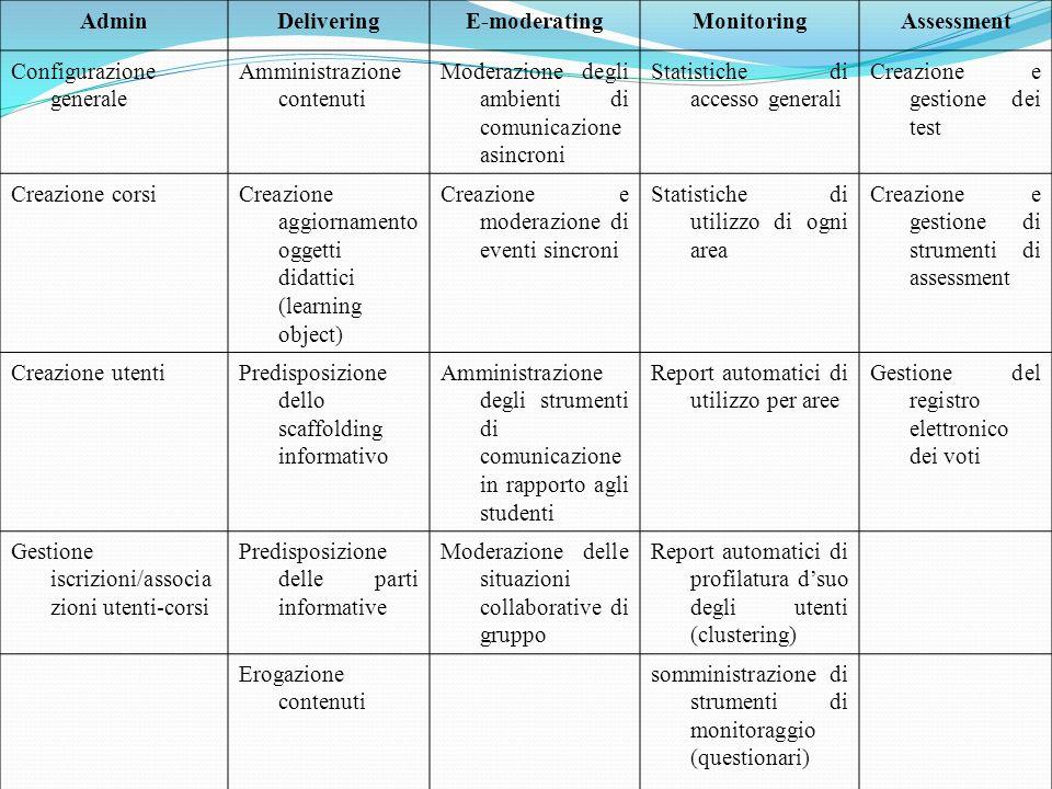 AdminDeliveringE-moderatingMonitoringAssessment Configurazione generale Amministrazione contenuti Moderazione degli ambienti di comunicazione asincroni Statistiche di accesso generali Creazione e gestione dei test Creazione corsiCreazione aggiornamento oggetti didattici (learning object) Creazione e moderazione di eventi sincroni Statistiche di utilizzo di ogni area Creazione e gestione di strumenti di assessment Creazione utentiPredisposizione dello scaffolding informativo Amministrazione degli strumenti di comunicazione in rapporto agli studenti Report automatici di utilizzo per aree Gestione del registro elettronico dei voti Gestione iscrizioni/associa zioni utenti-corsi Predisposizione delle parti informative Moderazione delle situazioni collaborative di gruppo Report automatici di profilatura dsuo degli utenti (clustering) Erogazione contenuti somministrazione di strumenti di monitoraggio (questionari)