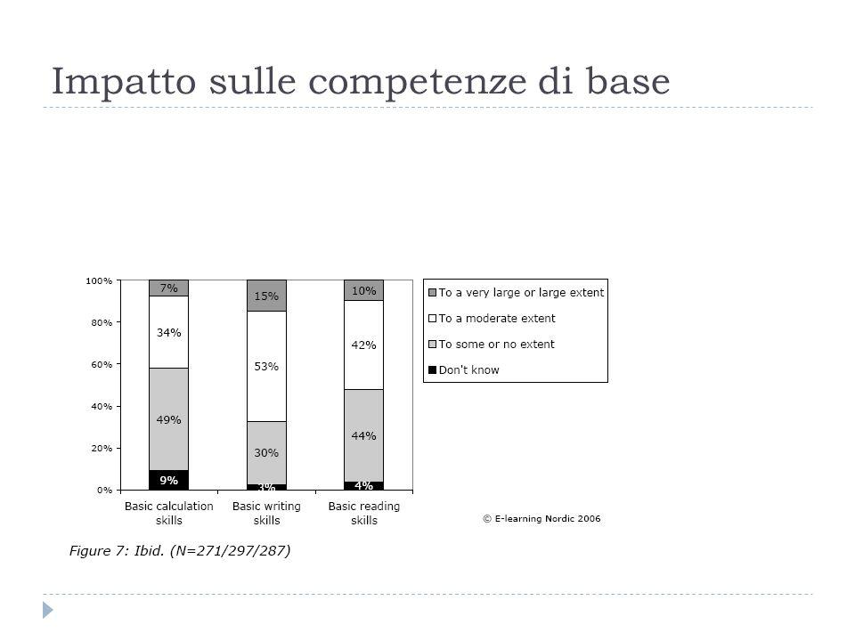 Impatto sulle competenze di base