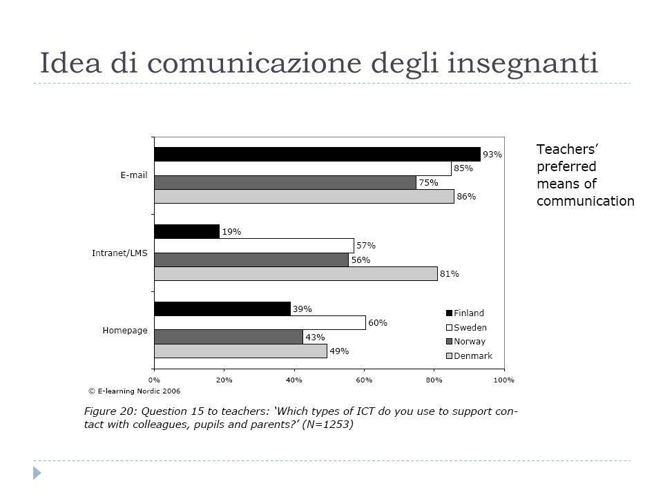 Idea di comunicazione degli insegnanti