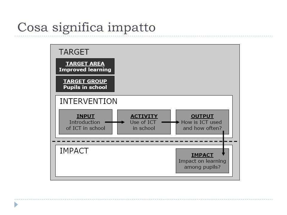 Impatto sulle prerformance scolastiche secondo i docenti