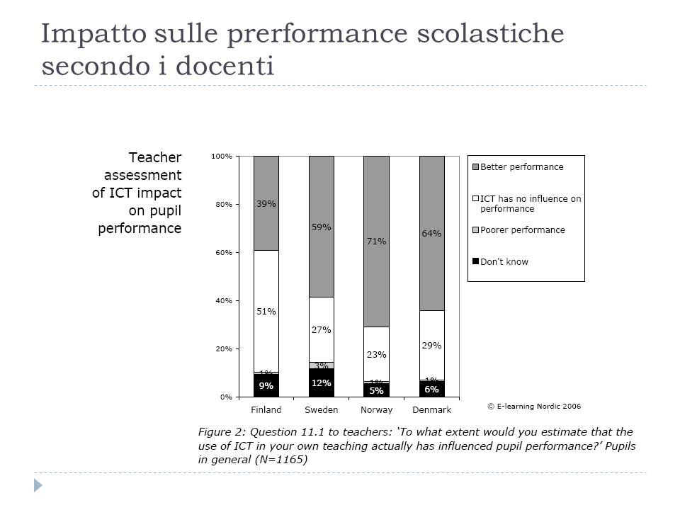 Impatto sulle performance scolastiche secondo i genitori