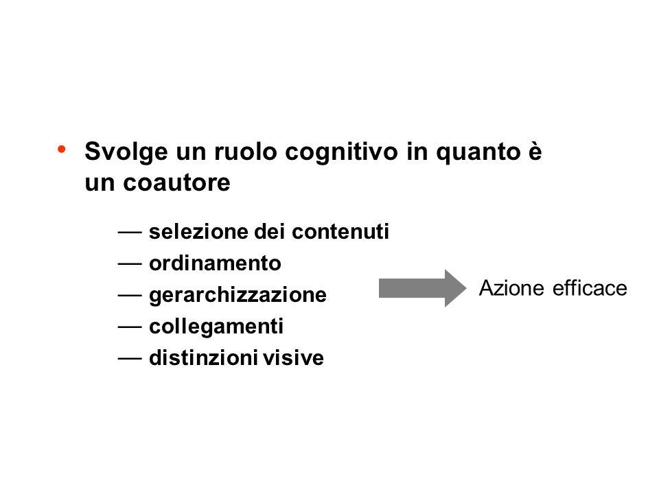 Il ruolo del designer Svolge un ruolo cognitivo in quanto è un coautore selezione dei contenuti ordinamento gerarchizzazione collegamenti distinzioni visive Azione efficace