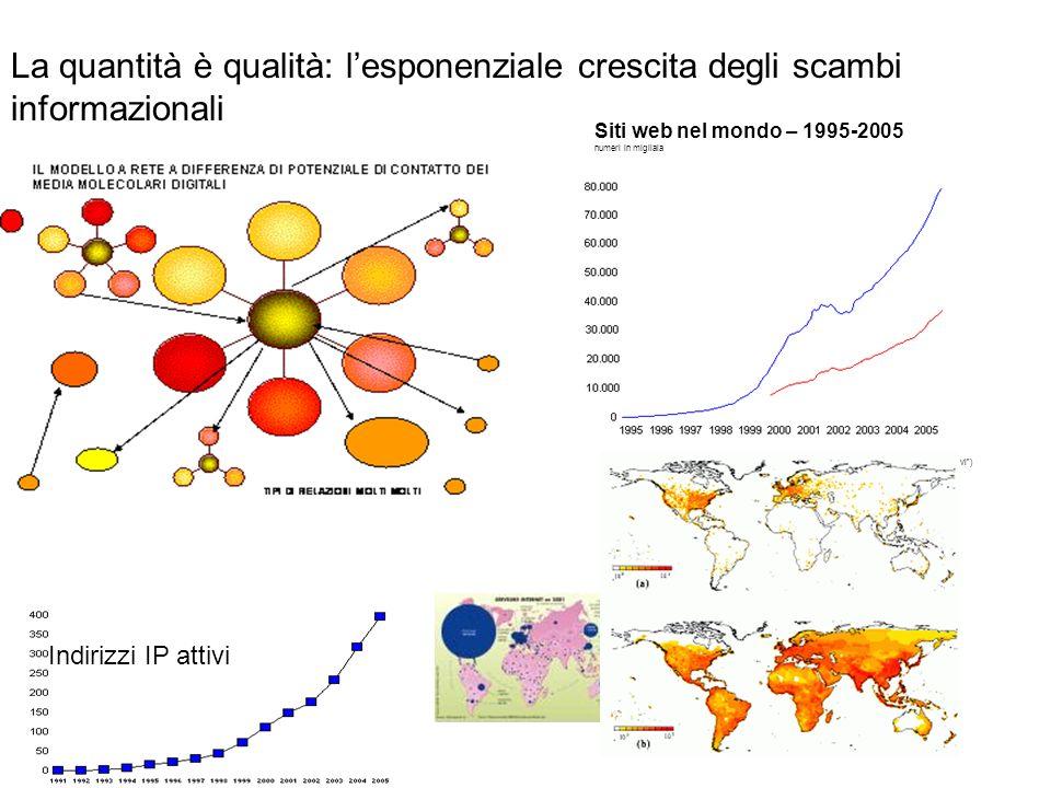 Indirizzi IP attivi La quantità è qualità: lesponenziale crescita degli scambi informazionali Siti web nel mondo – 1995-2005 numeri in migliaia (La linea rossa indica i siti che risultano attivi)