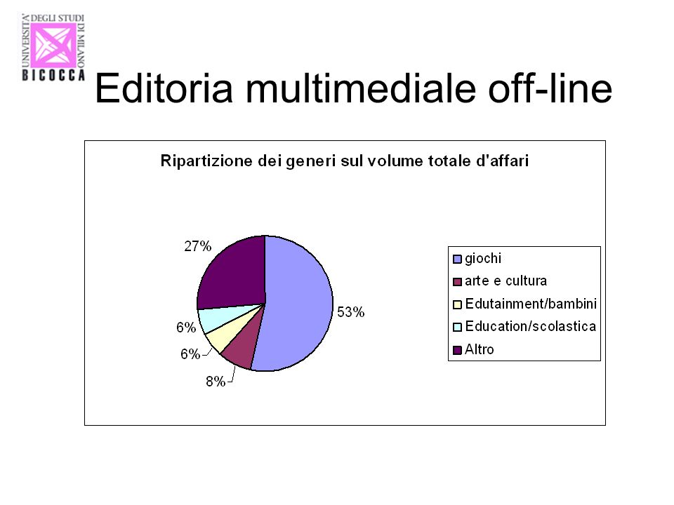 Editoria multimediale off-line