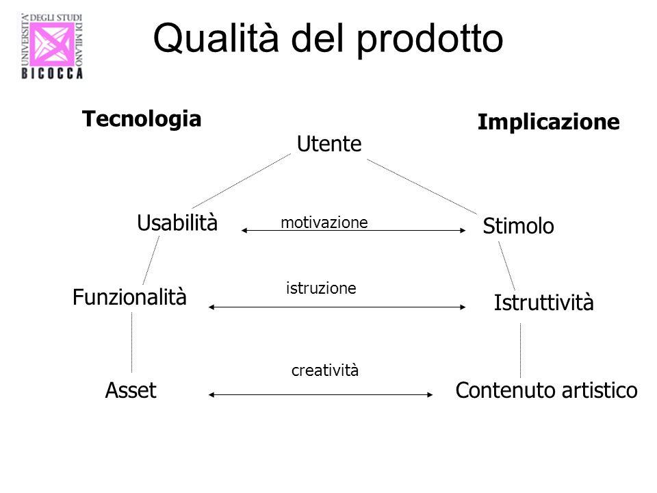 Qualità del prodotto Utente Tecnologia Implicazione Usabilità Stimolo Funzionalità Istruttività AssetContenuto artistico motivazione istruzione creati