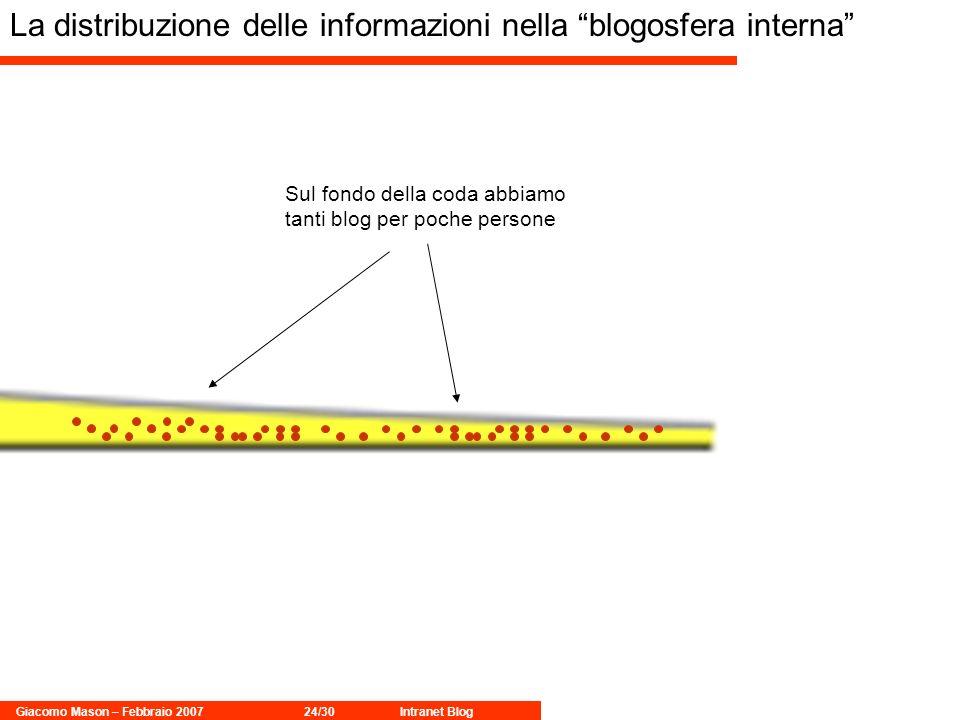 Giacomo Mason – Febbraio 200724/30Intranet Blog Sul fondo della coda abbiamo tanti blog per poche persone La distribuzione delle informazioni nella blogosfera interna