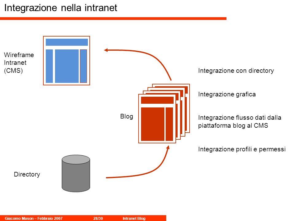 Giacomo Mason – Febbraio 200728/30Intranet Blog Integrazione nella intranet Directory Blog Wireframe Intranet (CMS) Integrazione con directory Integrazione grafica Integrazione flusso dati dalla piattaforma blog al CMS Integrazione profili e permessi