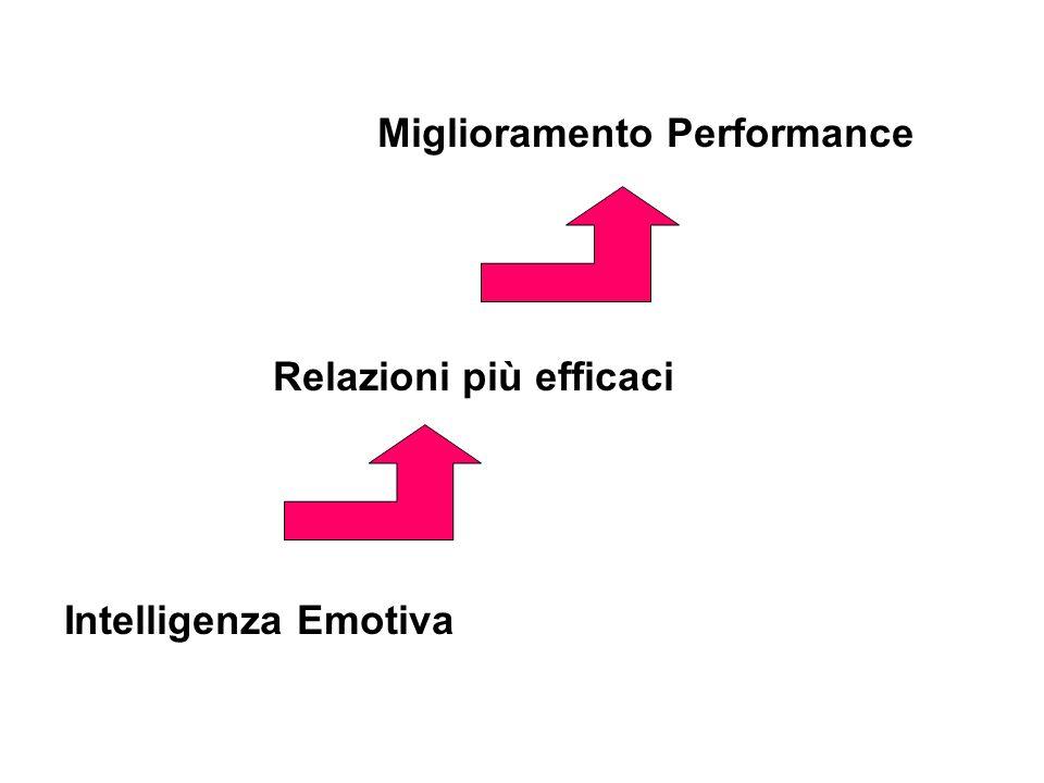 La Leadership Dissonante (Goleman, Boyatzis, McKee 2002) I leader creano dissonanza quando non riescono a interpretare in modo accurato le emozioni de