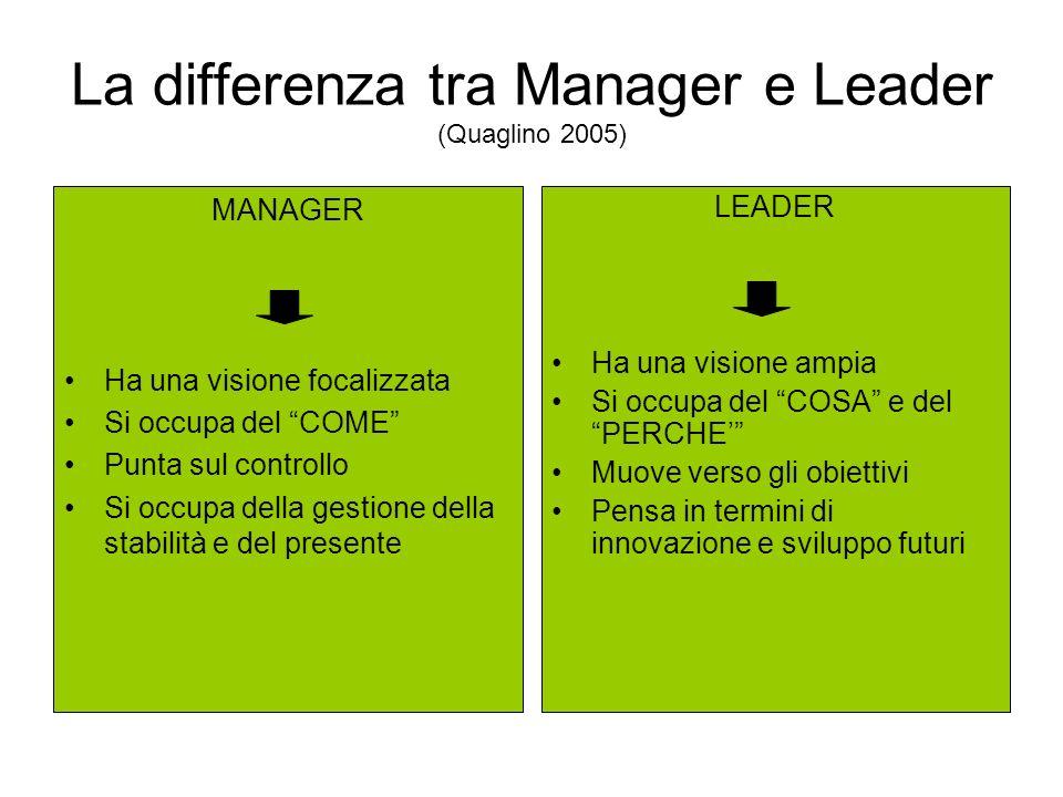 La differenza tra Manager e Leader (Quaglino 2005) MANAGER Ha una visione focalizzata Si occupa del COME Punta sul controllo Si occupa della gestione della stabilità e del presente LEADER Ha una visione ampia Si occupa del COSA e del PERCHE Muove verso gli obiettivi Pensa in termini di innovazione e sviluppo futuri