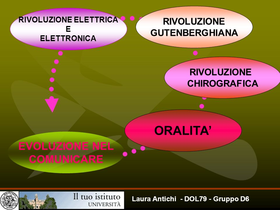 Laura Antichi - DOL79 - Gruppo D6 EVOLUZIONE NEL COMUNICARE ORALITA RIVOLUZIONE CHIROGRAFICA RIVOLUZIONE GUTENBERGHIANA RIVOLUZIONE ELETTRICA E ELETTR