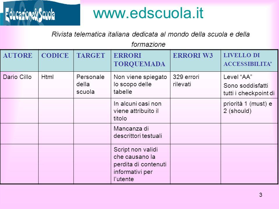www.edscuola.it Rivista telematica italiana dedicata al mondo della scuola e della formazione AUTORECODICETARGETERRORI TORQUEMADA ERRORI W3 LIVELLO DI