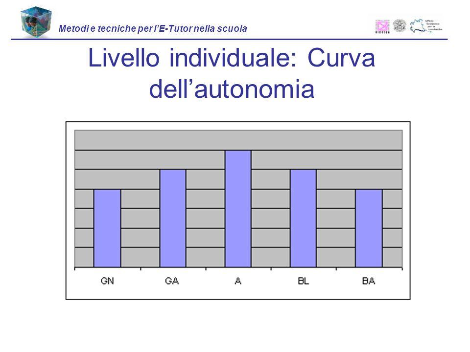 Livello individuale: Curva dellautonomia Metodi e tecniche per lE-Tutor nella scuola