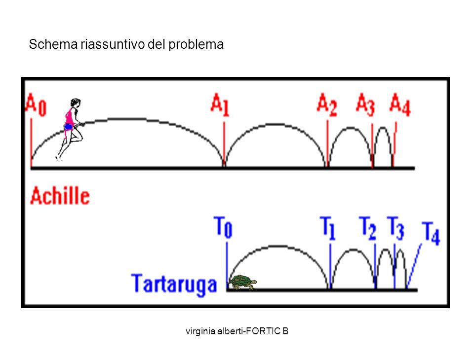 virginia alberti-FORTIC B Michele Emmer scrive: La difficoltà si basa sulla divisibilità infinita dello spazio. Ma allora Achille raggiunge o no la ta