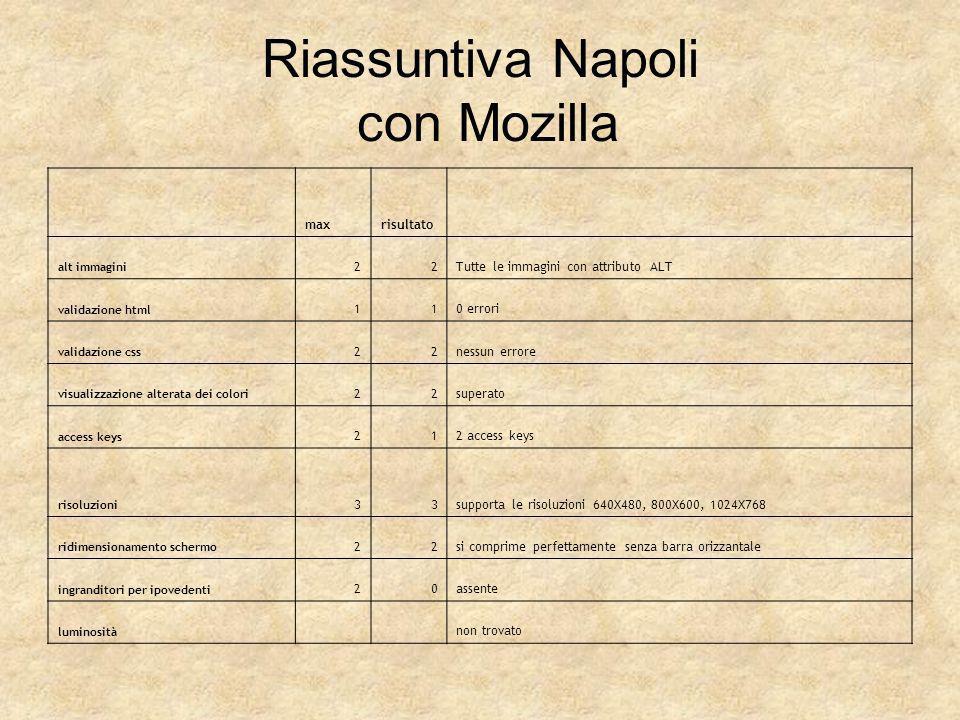 Riassuntiva Napoli con Mozilla maxrisultato alt immagini 22Tutte le immagini con attributo ALT validazione html 110 errori validazione css 22nessun er